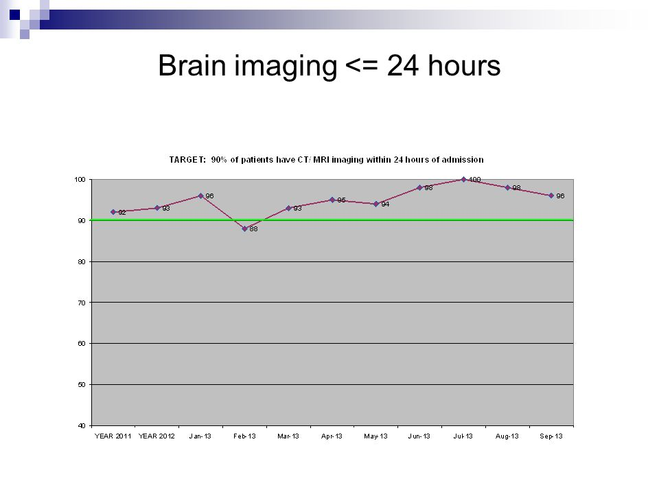 Brain imaging <= 24 hours