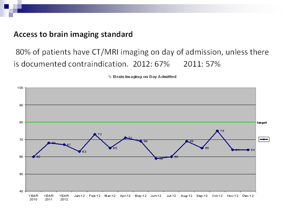 Stroke Care Standards Update for 2013 90%of all patients are admitted to the stroke unit on the day of, or the day following presentation, and remain in specialist stroke care until in- hospital stroke related needs are met.