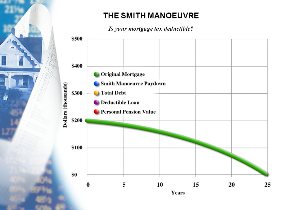 THE SMITH MANOEUVRE Is your mortgage tax deductible