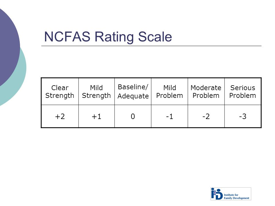 NCFAS Rating Scale Clear Strength Mild Strength Baseline/ Adequate Mild Problem Moderate Problem Serious Problem +2+10-2-3