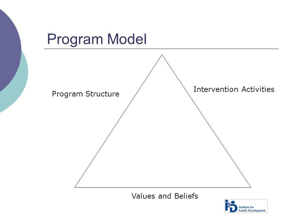 Program Model Program Structure Intervention Activities Values and Beliefs