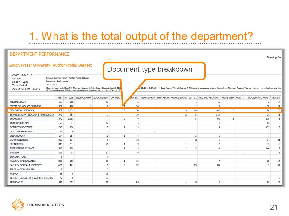 1. What is the total output of the department 21 Document type breakdown