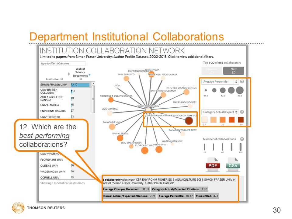 Department Institutional Collaborations 30 12. Which are the best performing collaborations