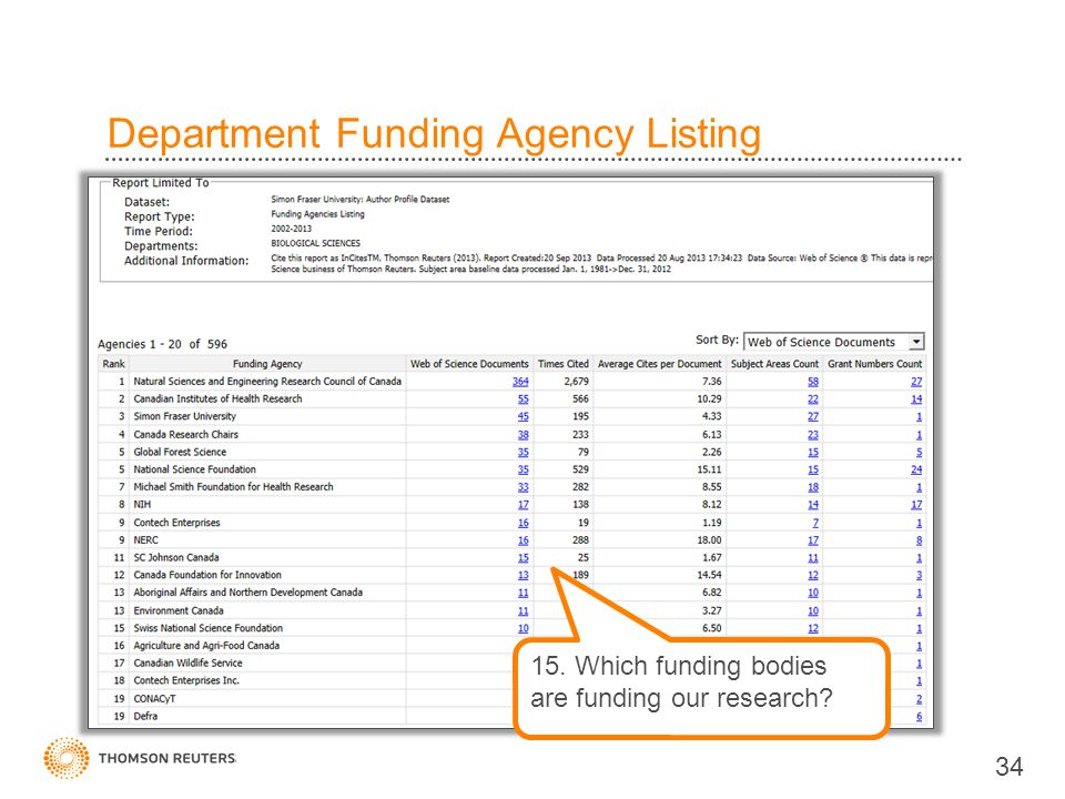 Department Funding Agency Listing 34 15. Which funding bodies are funding our research