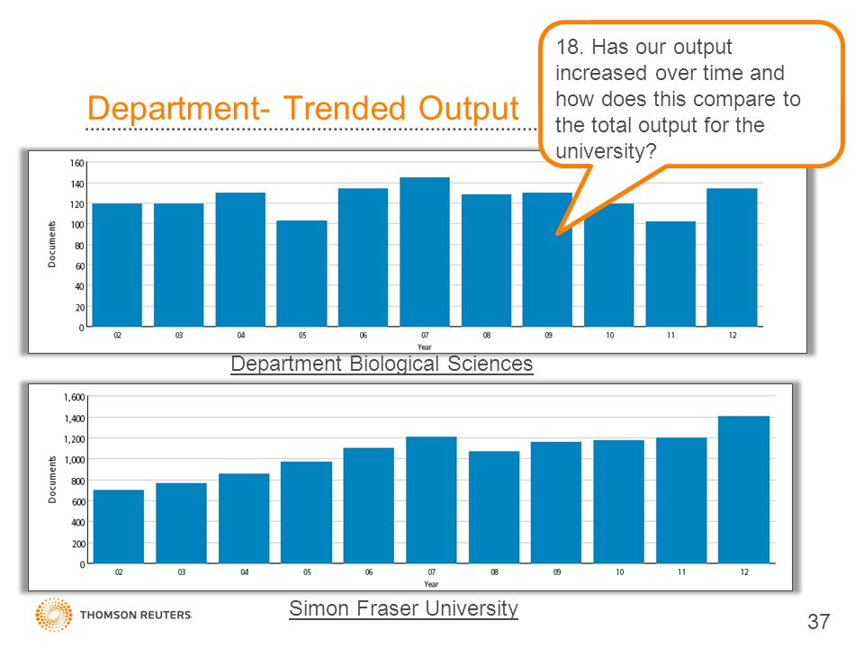 Department- Trended Output 37 18.
