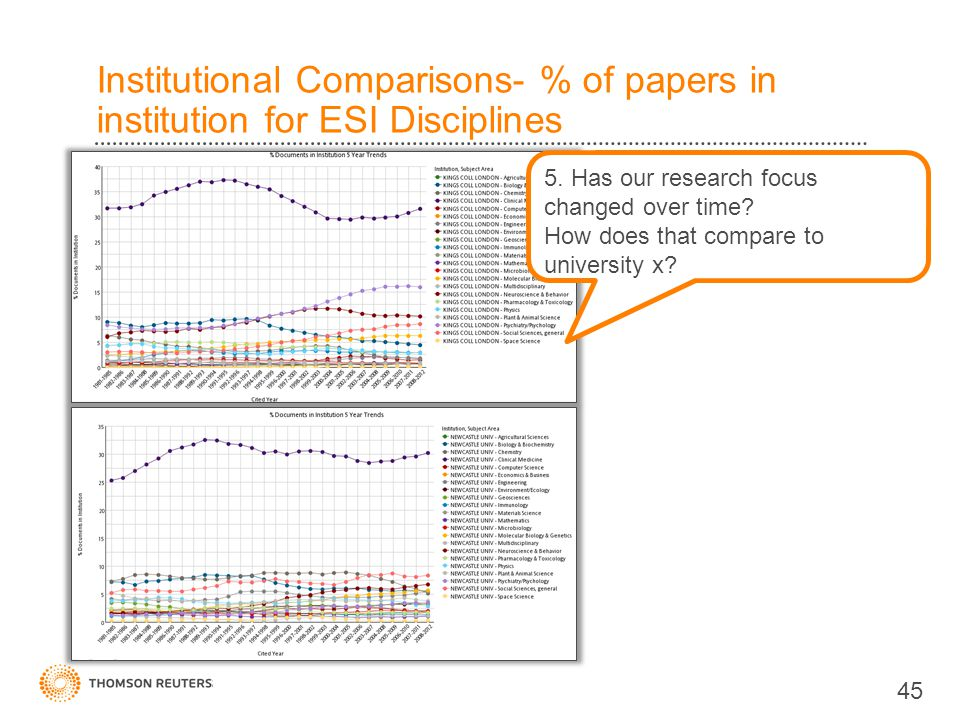 Institutional Comparisons- % of papers in institution for ESI Disciplines 45 5.