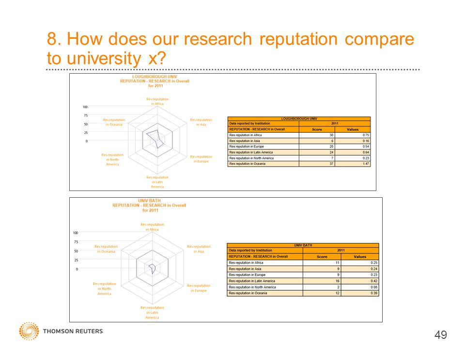 8. How does our research reputation compare to university x 49