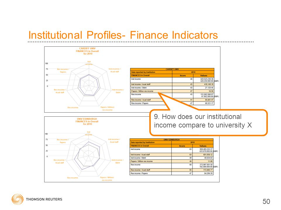 Institutional Profiles- Finance Indicators 50 9.