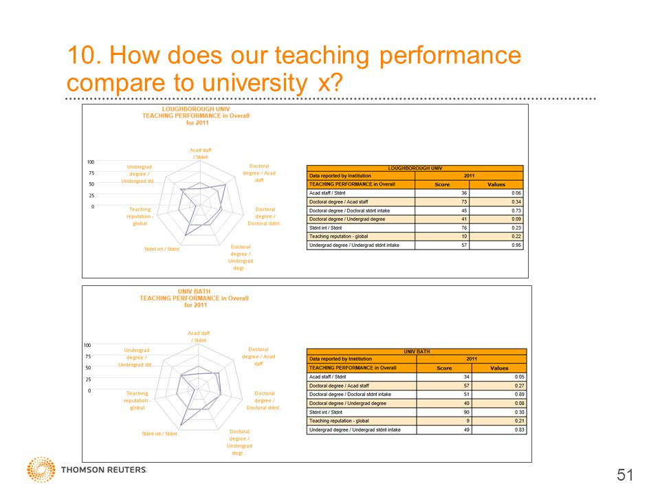 10. How does our teaching performance compare to university x 51