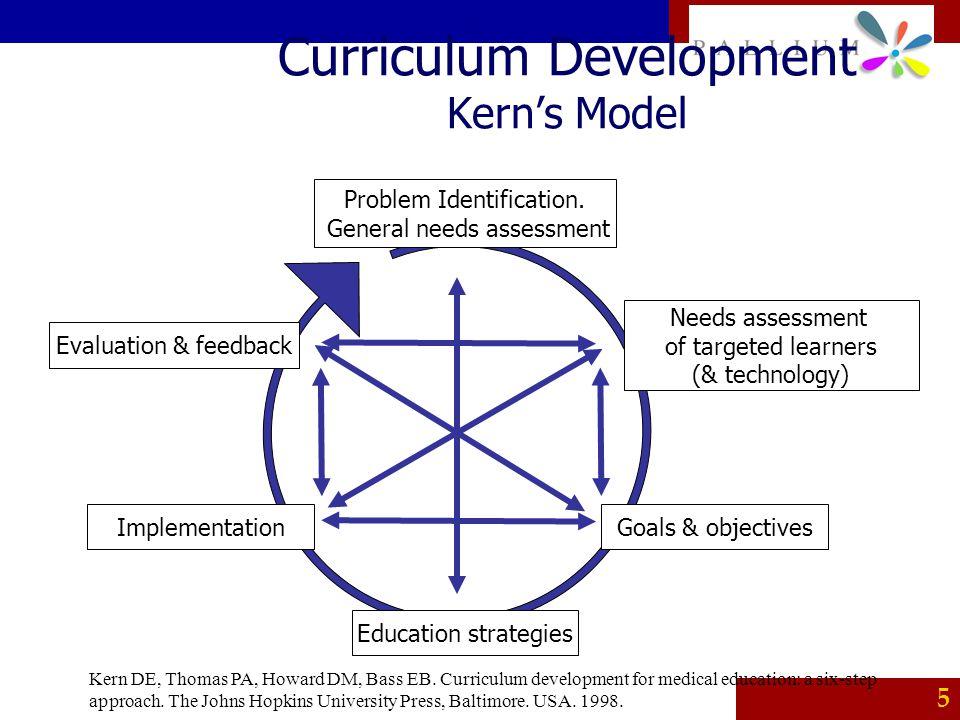PALLIUM 5 Curriculum Development Kern's Model Problem Identification. General needs assessment Needs assessment of targeted learners (& technology) Go