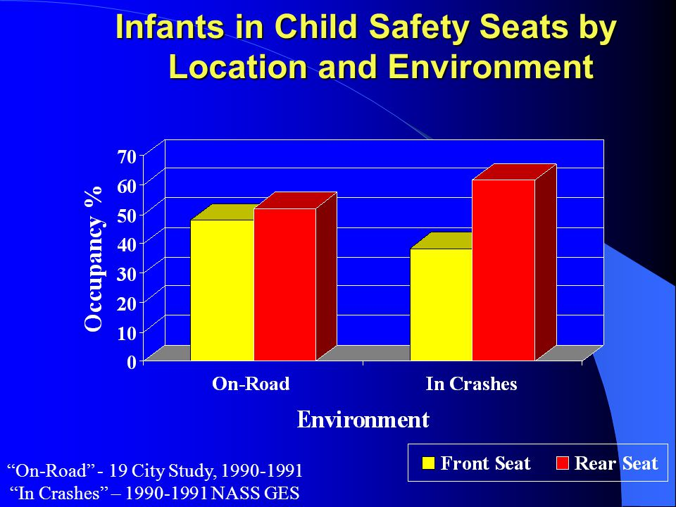Infants in Child Safety Seats by Location and Environment Infants in Child Safety Seats by Location and Environment On-Road - 19 City Study, 1990-1991 In Crashes – 1990-1991 NASS GES