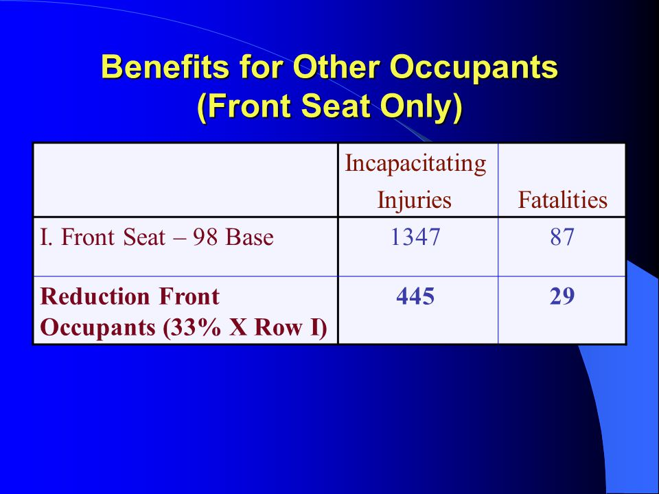 Benefits for Other Occupants (Front Seat Only) Incapacitating Injuries Fatalities I.
