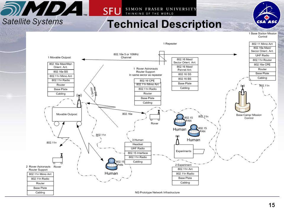 Satellite Systems 15 Technical Description