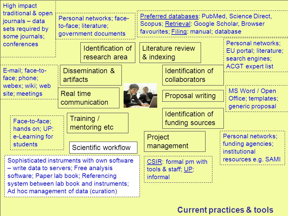 Current practices & tools Identification of research area Personal networks; face- to-face; literature; government documents Identification of funding