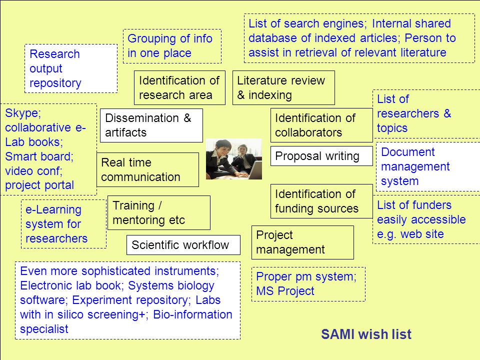 SAMI wish list Identification of research area Grouping of info in one place Identification of funding sources List of funders easily accessible e.g.