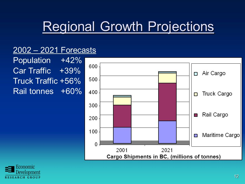 12 Regional Growth Projections 2002 – 2021 Forecasts Population +42% Car Traffic +39% Truck Traffic +56% Rail tonnes +60% Cargo Shipments in BC, (millions of tonnes)