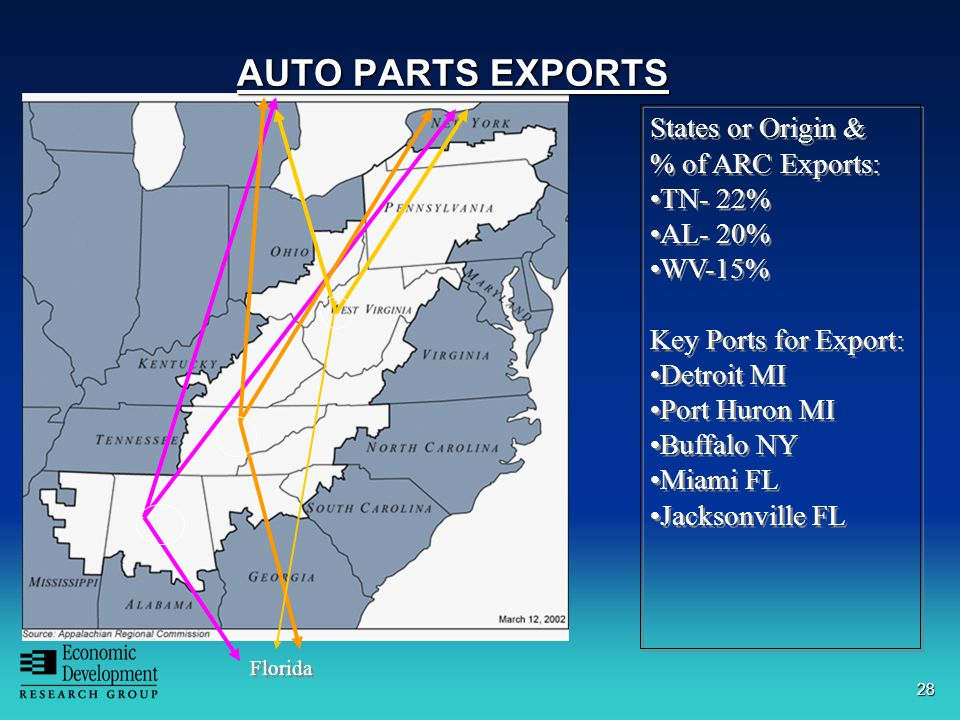 28 Florida States or Origin & % of ARC Exports: TN- 22% AL- 20% WV-15% Key Ports for Export: Detroit MI Port Huron MI Buffalo NY Miami FL Jacksonville FL States or Origin & % of ARC Exports: TN- 22% AL- 20% WV-15% Key Ports for Export: Detroit MI Port Huron MI Buffalo NY Miami FL Jacksonville FL AUTO PARTS EXPORTS