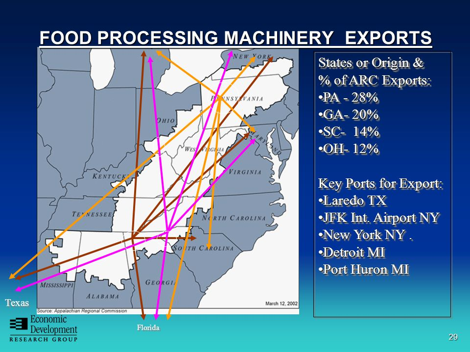 29 FOOD PROCESSING MACHINERY EXPORTS Florida Texas States or Origin & % of ARC Exports: PA - 28%PA - 28% GA- 20%GA- 20% SC- 14%SC- 14% OH- 12%OH- 12% Key Ports for Export: Laredo TXLaredo TX JFK Int.