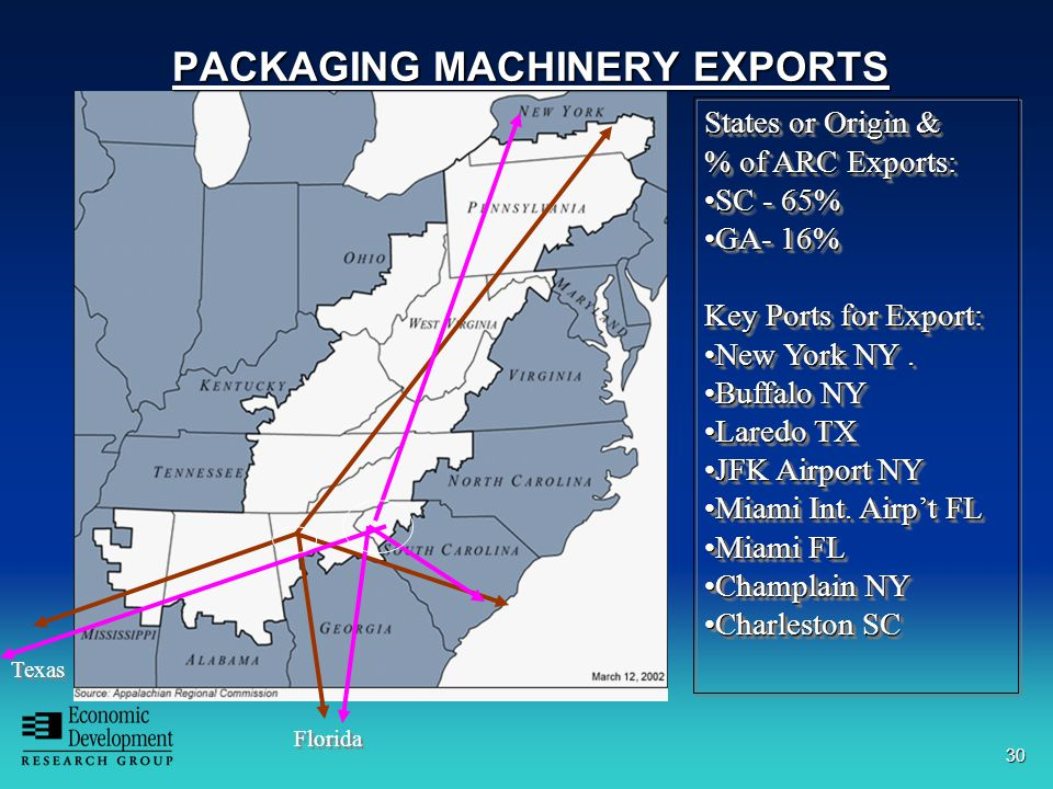 30 PACKAGING MACHINERY EXPORTS Florida Texas States or Origin & % of ARC Exports: SC - 65%SC - 65% GA- 16%GA- 16% Key Ports for Export: New York NY.New York NY.