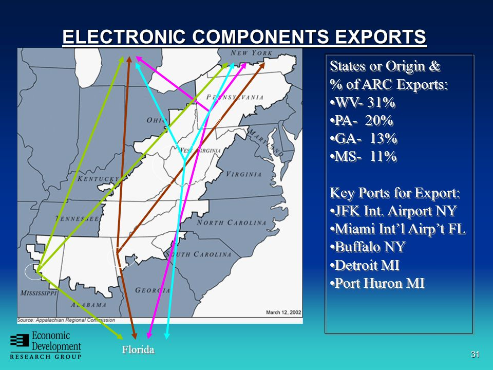 31 ELECTRONIC COMPONENTS EXPORTS Florida States or Origin & % of ARC Exports: WV- 31% PA- 20% GA- 13% MS- 11% Key Ports for Export: JFK Int.