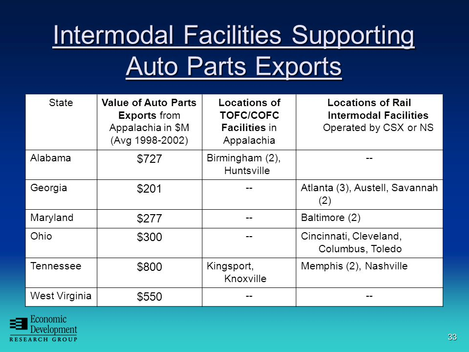 33 Intermodal Facilities Supporting Auto Parts Exports StateValue of Auto Parts Exports from Appalachia in $M (Avg 1998-2002) Locations of TOFC/COFC Facilities in Appalachia Locations of Rail Intermodal Facilities Operated by CSX or NS Alabama $727 Birmingham (2), Huntsville -- Georgia $201 --Atlanta (3), Austell, Savannah (2) Maryland $277 --Baltimore (2) Ohio $300 --Cincinnati, Cleveland, Columbus, Toledo Tennessee $800 Kingsport, Knoxville Memphis (2), Nashville West Virginia $550 --