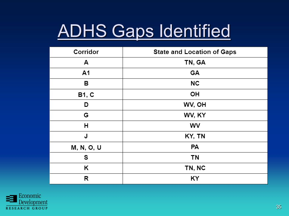 35 ADHS Gaps Identified CorridorState and Location of Gaps ATN, GA A1GA BNC B1, C OH DWV, OH GWV, KY HWV JKY, TN M, N, O, U PA STN KTN, NC RKY