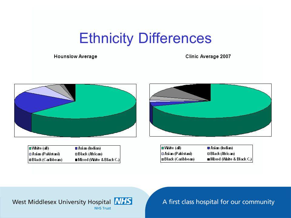 Ethnicity Differences Hounslow AverageClinic Average 2007