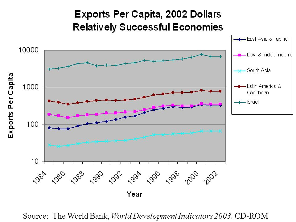 Exports per Capita, 1984-2001 Source: The World Bank, World Development Indicators 2003. CD-ROM