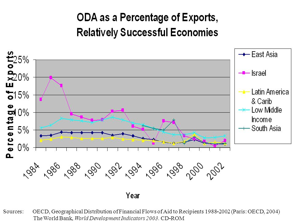 ODA as Percentage of ExportsODA as Percentage of Exports Sources: OECD, Geographical Distribution of Financial Flows of Aid to Recipients 1988-2002 (Paris: OECD, 2004) The World Bank, World Development Indicators 2003.