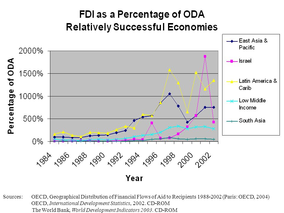 FDI as Percentage of ODA, 1984-2001 Sources: OECD, Geographical Distribution of Financial Flows of Aid to Recipients 1988-2002 (Paris: OECD, 2004) OECD, International Development Statistics, 2002.