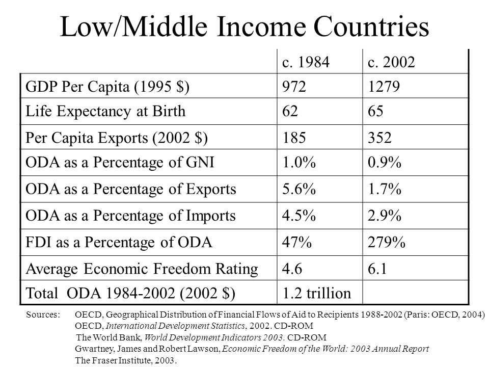 Low/Middle Income Countries c. 1984c.