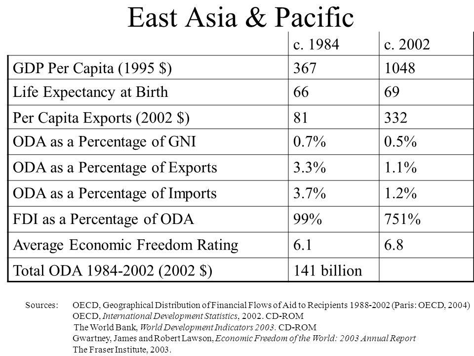 East Asia & Pacific c. 1984c.