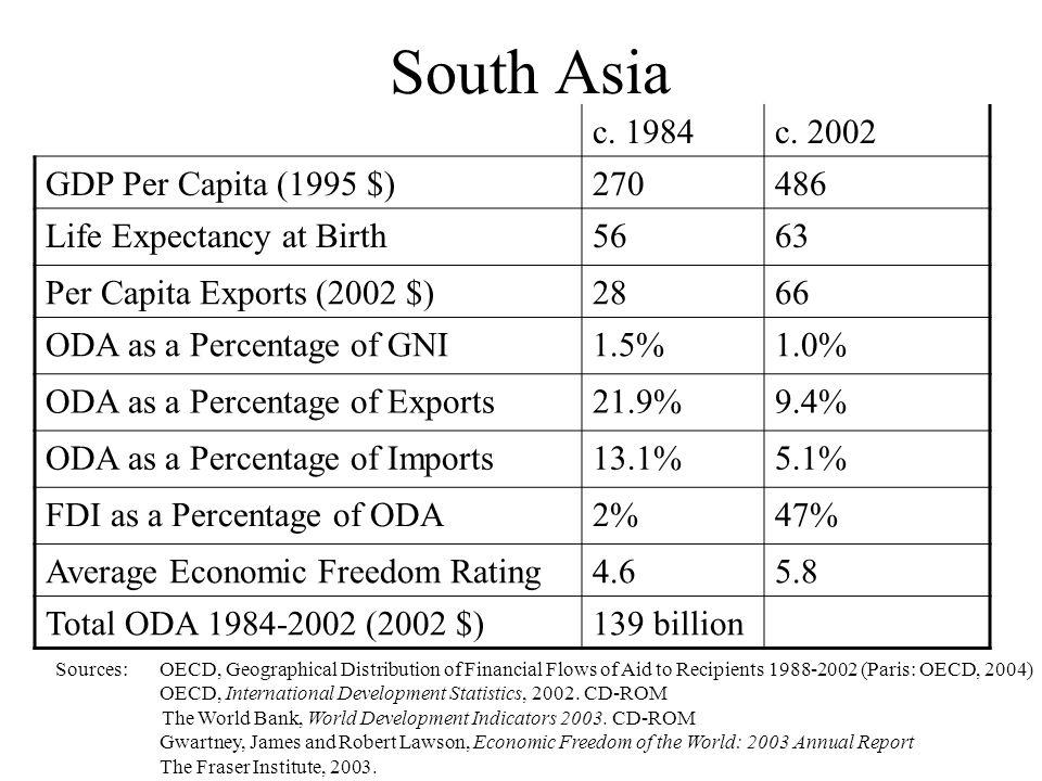 South Asia c. 1984c.