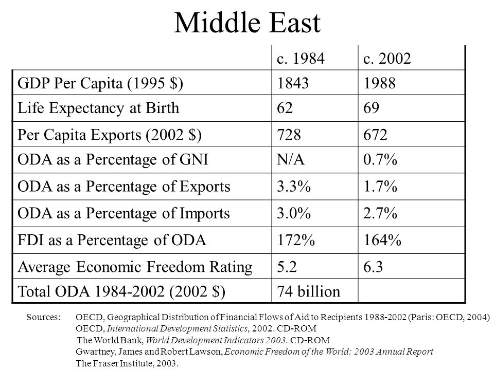 Middle East c. 1984c.
