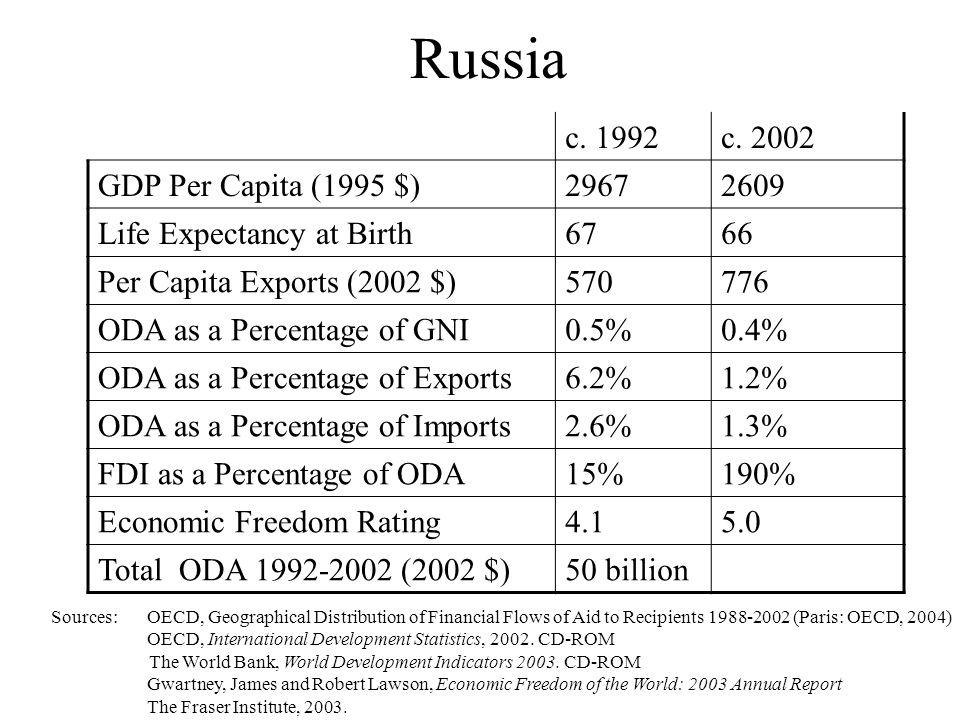 Russia c. 1992c.