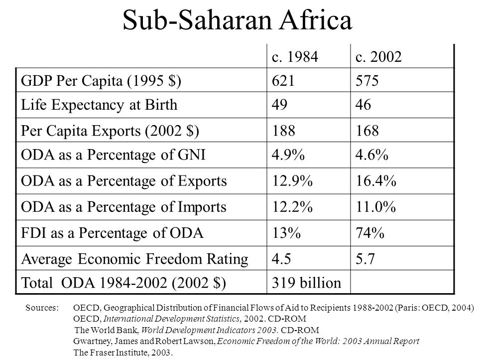 Sub-Saharan Africa c. 1984c.