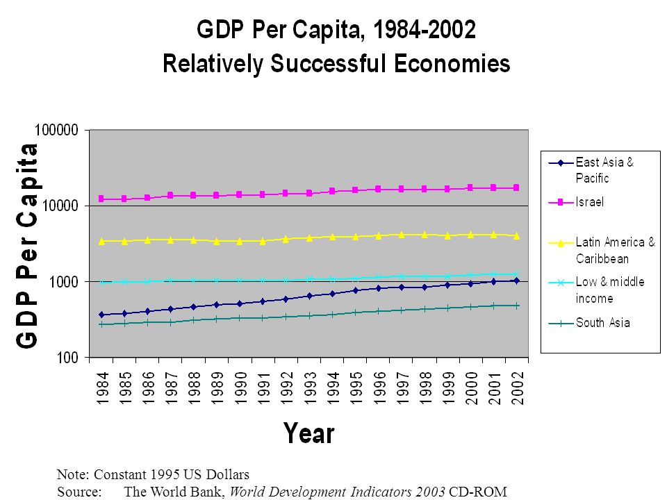 Note: Constant 1995 US Dollars Source: The World Bank, World Development Indicators 2003 CD-ROM