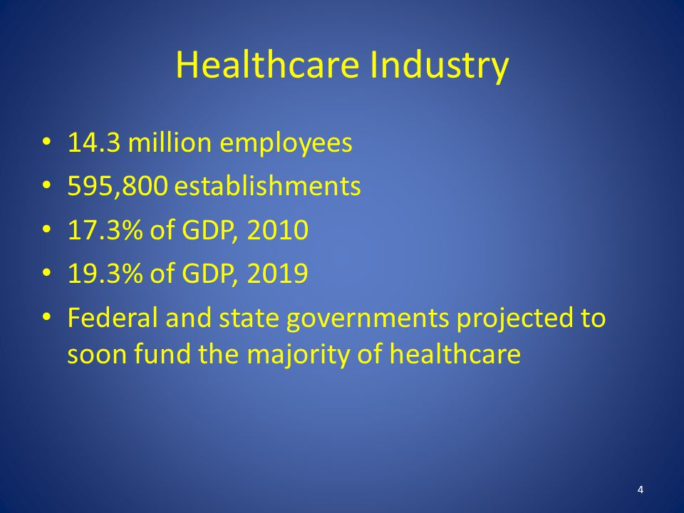 Healthcare Industry 14.3 million employees 595,800 establishments 17.3% of GDP, 2010 19.3% of GDP, 2019 Federal and state governments projected to soon fund the majority of healthcare 4