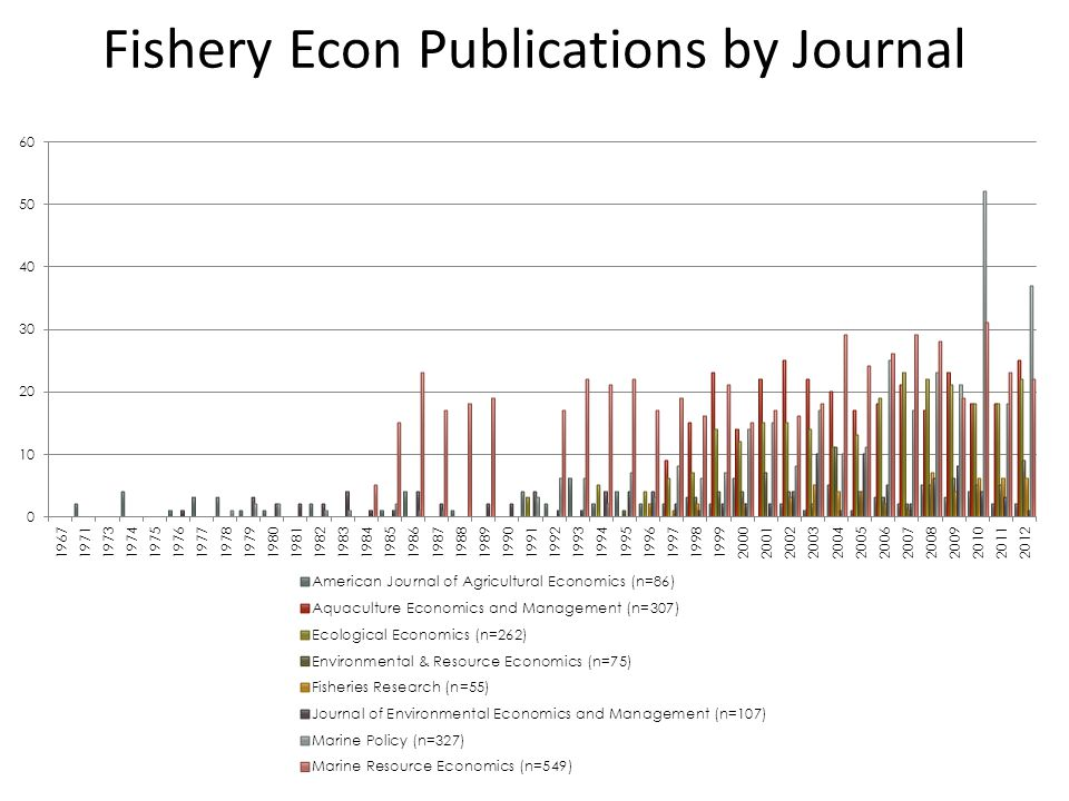 Fishery Econ Publications by Journal