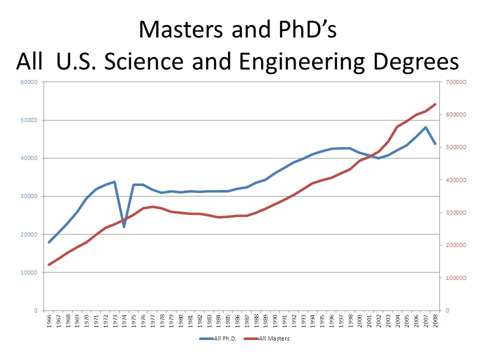 Masters and PhD's All U.S. Science and Engineering Degrees