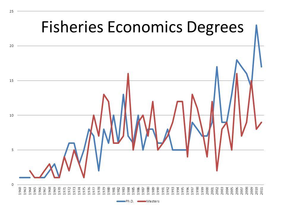 Fisheries Economics Degrees