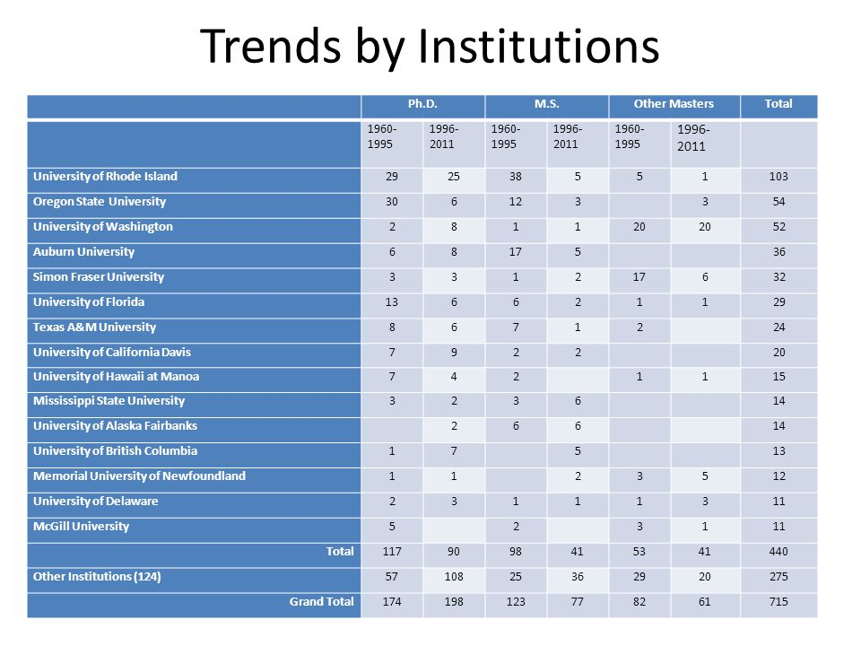 Trends by Institutions Ph.D.M.S.Other MastersTotal 1960- 1995 1996- 2011 1960- 1995 1996- 2011 1960- 1995 1996- 2011 University of Rhode Island292538551103 Oregon State University306123354 University of Washington281120 52 Auburn University68175 36 Simon Fraser University331217632 University of Florida136621129 Texas A&M University86712 24 University of California Davis7922 20 University of Hawaii at Manoa7421115 Mississippi State University3236 14 University of Alaska Fairbanks266 14 University of British Columbia17 5 13 Memorial University of Newfoundland11 23512 University of Delaware23111311 McGill University5 2 3111 Total1179098415341440 Other Institutions (124)5710825362920275 Grand Total174198123778261715