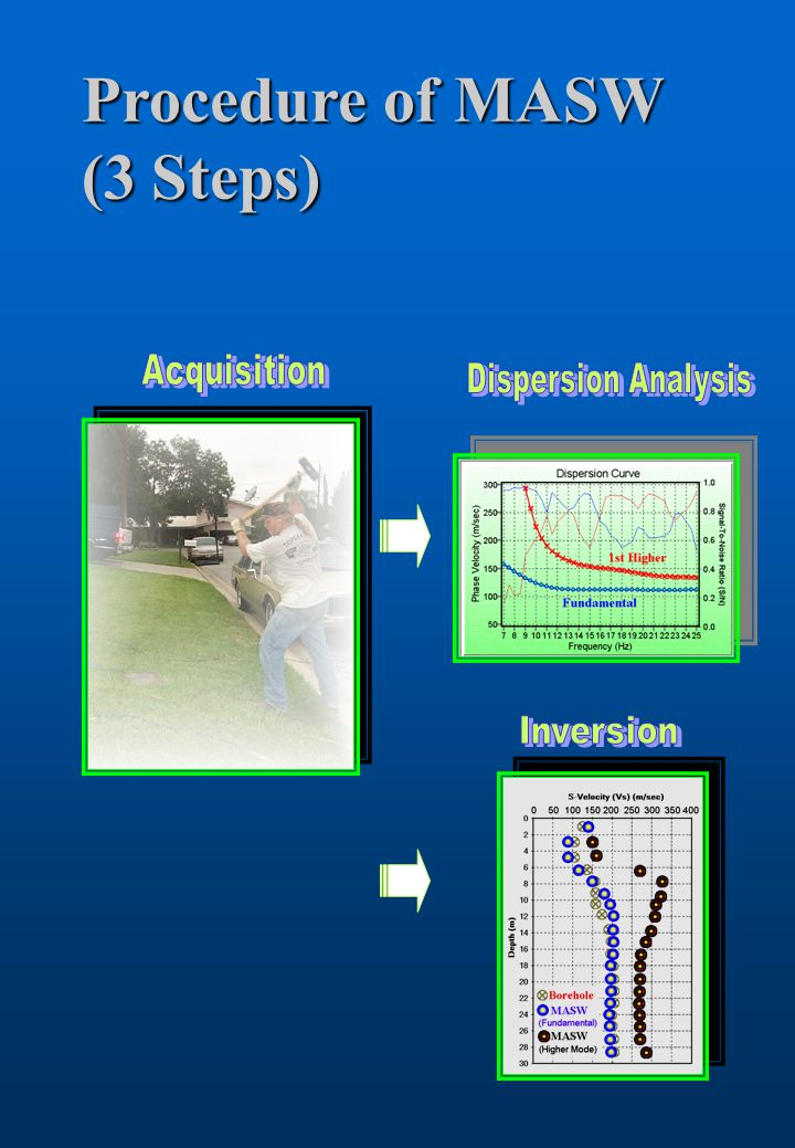 Procedure of MASW (3 Steps)