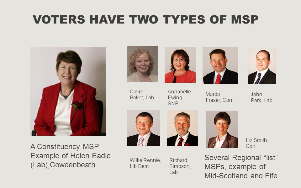 VOTERS HAVE TWO TYPES OF MSP A Constituency MSP Example of Helen Eadie (Lab),Cowdenbeath Several Regional list MSPs, example of Mid-Scotland and Fife Claire Baker, Lab Annabelle Ewing, SNP Murdo Fraser, Con John Park, Lab Willie Rennie, Lib Dem Richard Simpson, Lab Liz Smith, Con