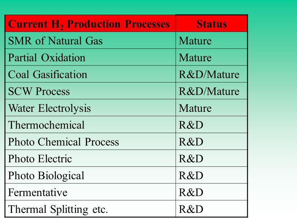 Current H 2 Production ProcessesStatus SMR of Natural GasMature Partial OxidationMature Coal GasificationR&D/Mature SCW ProcessR&D/Mature Water ElectrolysisMature ThermochemicalR&D Photo Chemical ProcessR&D Photo ElectricR&D Photo BiologicalR&D FermentativeR&D Thermal Splitting etc.R&D
