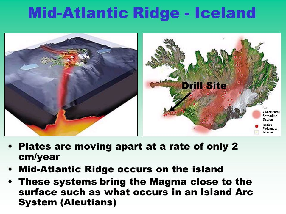 Mid-Atlantic Ridge - Iceland Plates are moving apart at a rate of only 2 cm/year Mid-Atlantic Ridge occurs on the island These systems bring the Magma close to the surface such as what occurs in an Island Arc System (Aleutians) Sub Continental Spreading Region Active Volcanoes Glacier Drill Site