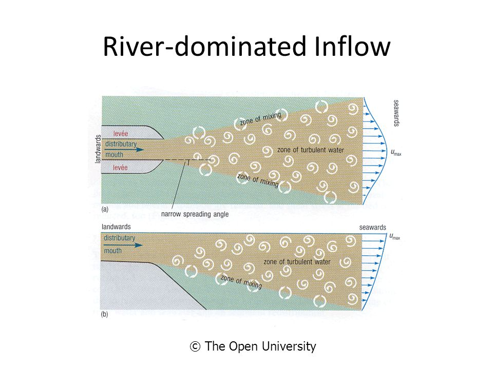 River-dominated Inflow © The Open University