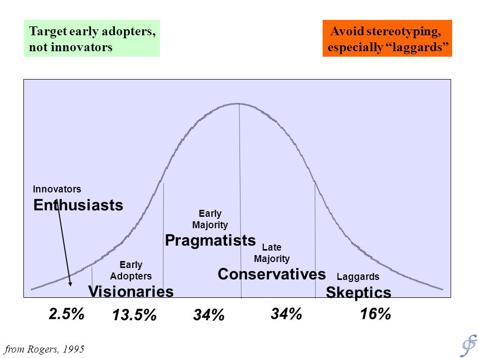 Innovators Enthusiasts Early Adopters Visionaries Early Majority Pragmatists Late Majority Conservatives Laggards Skeptics 2.5% 13.5%34% 16% Target early adopters, not innovators Avoid stereotyping, especially laggards from Rogers, 1995
