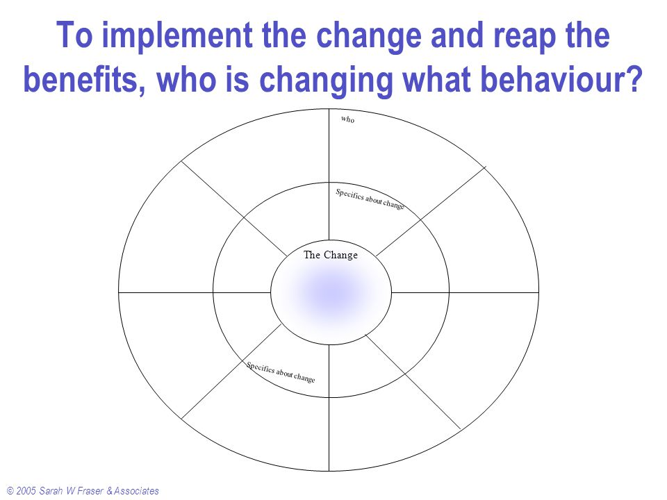 © 2005 Sarah W Fraser & Associates To implement the change and reap the benefits, who is changing what behaviour.
