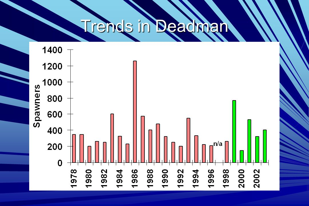 Trends in Deadman